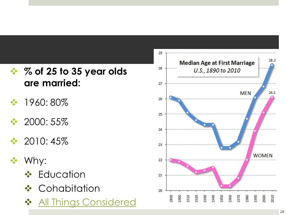 % of 25 to 35 year olds are married: