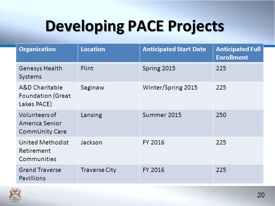 Developing PACE Projects
