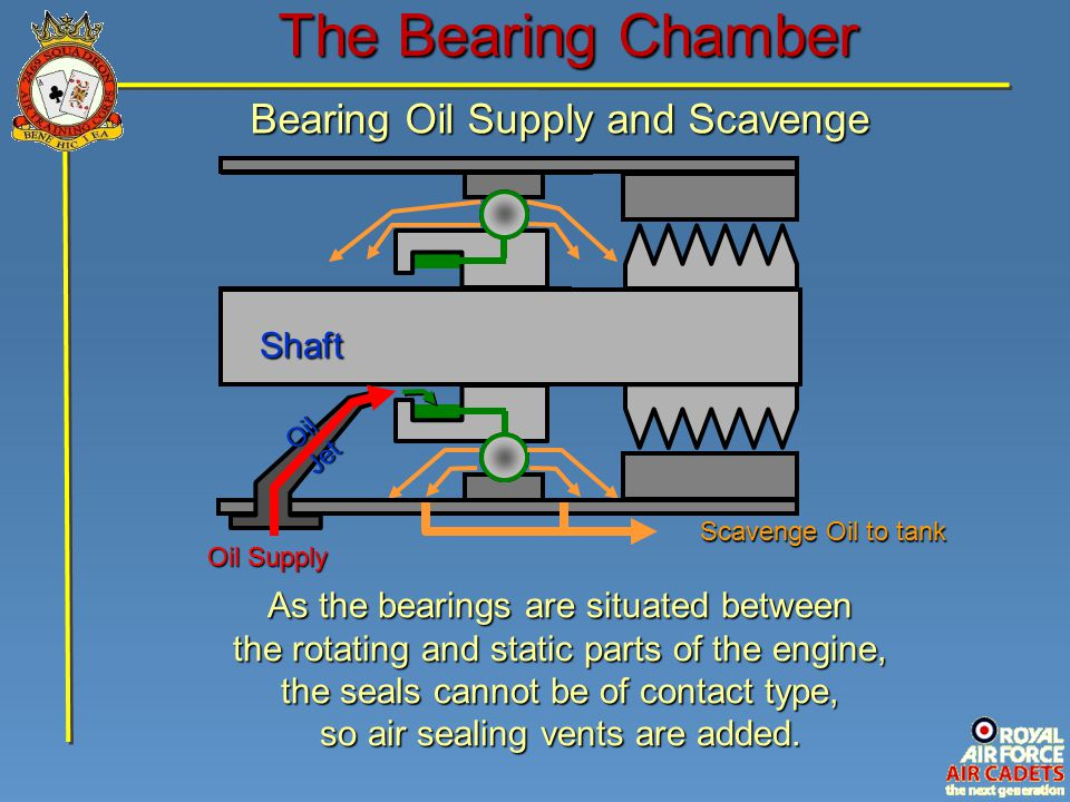 The Bearing Chamber Bearing Oil Supply and Scavenge Shaft