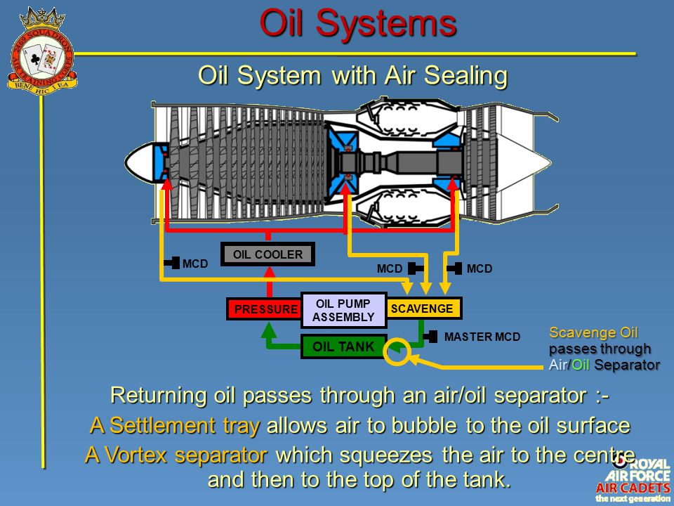 Oil Systems Oil System with Air Sealing