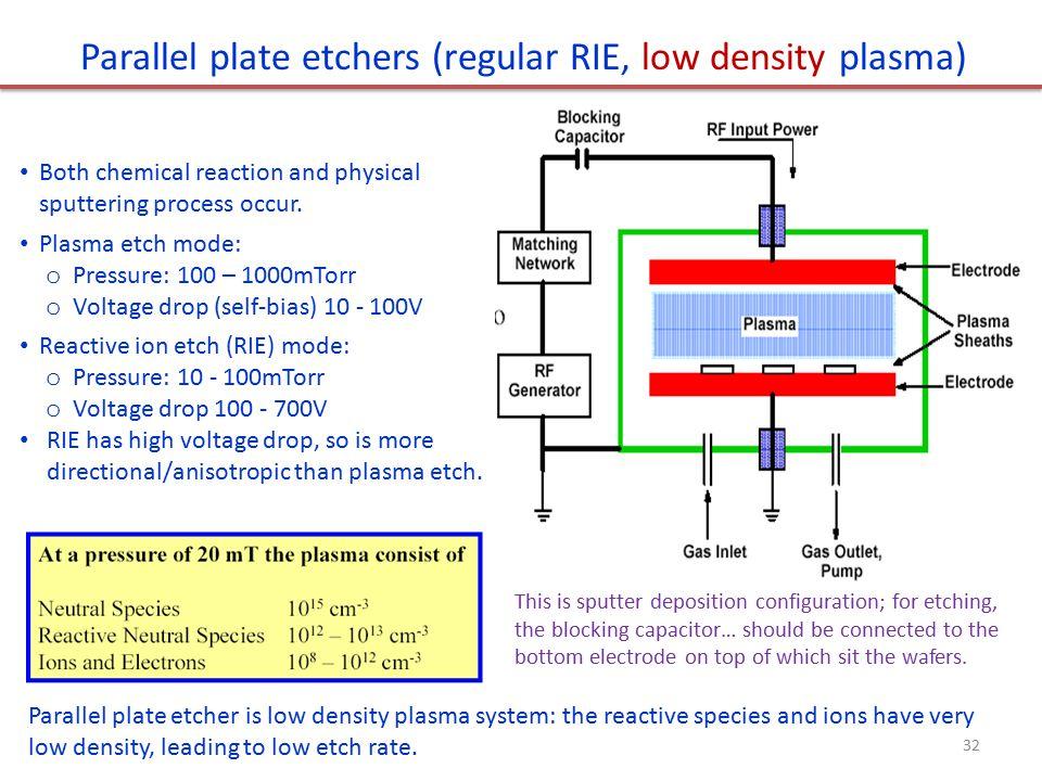 Plasma Etching Tutorial