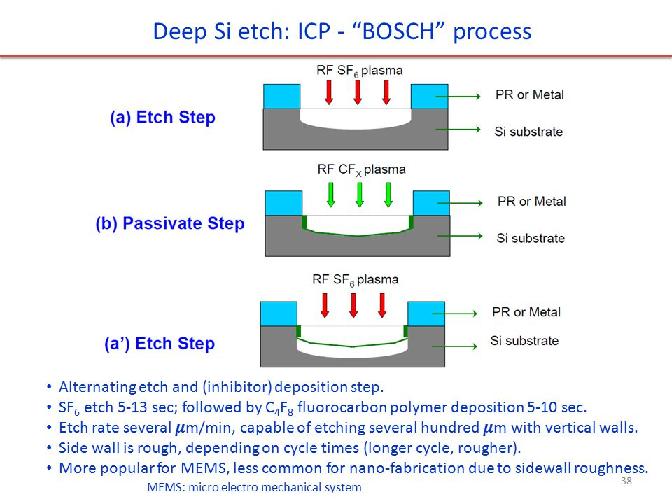 Material removal: etching processes - ppt video online download