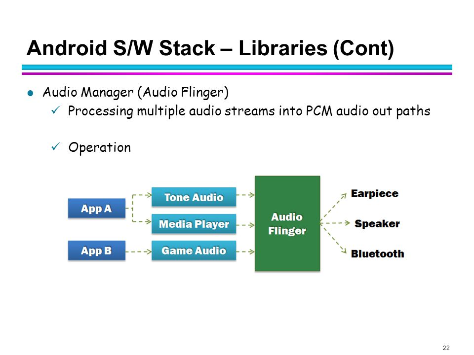 Android S/W Stack – Libraries (Cont)
