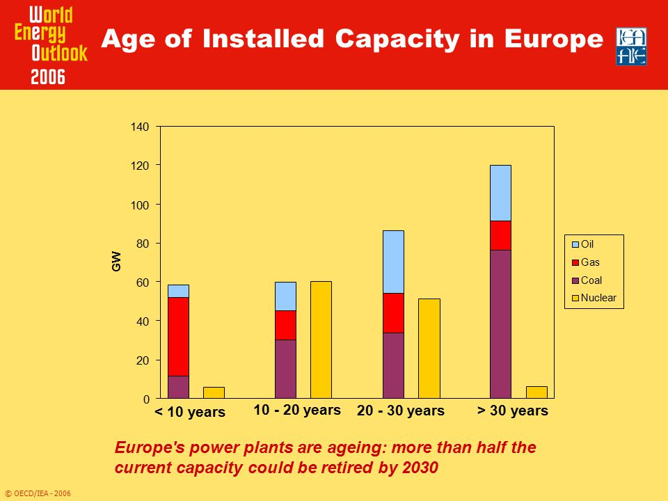 Age of Installed Capacity in Europe