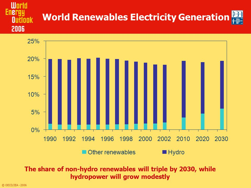 World Renewables Electricity Generation