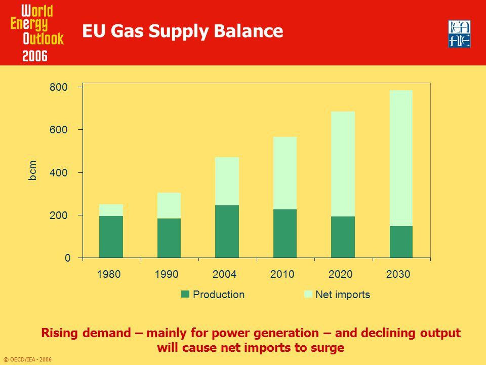 EU Gas Supply Balance bcm. Production.