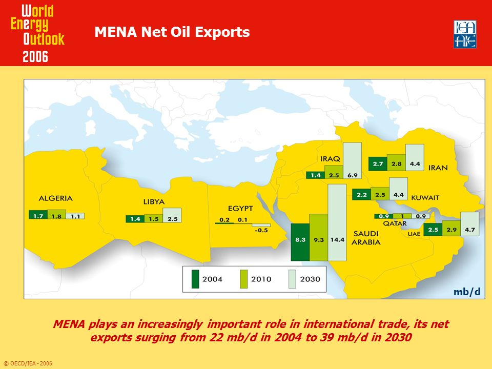 MENA Net Oil Exports mb/d.
