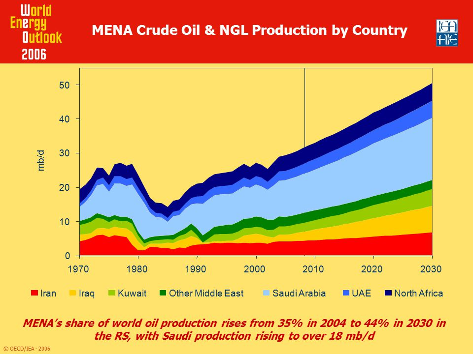 MENA Crude Oil & NGL Production by Country