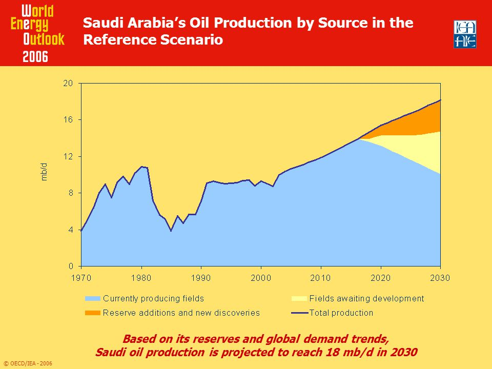 Saudi Arabia's Oil Production by Source in the Reference Scenario