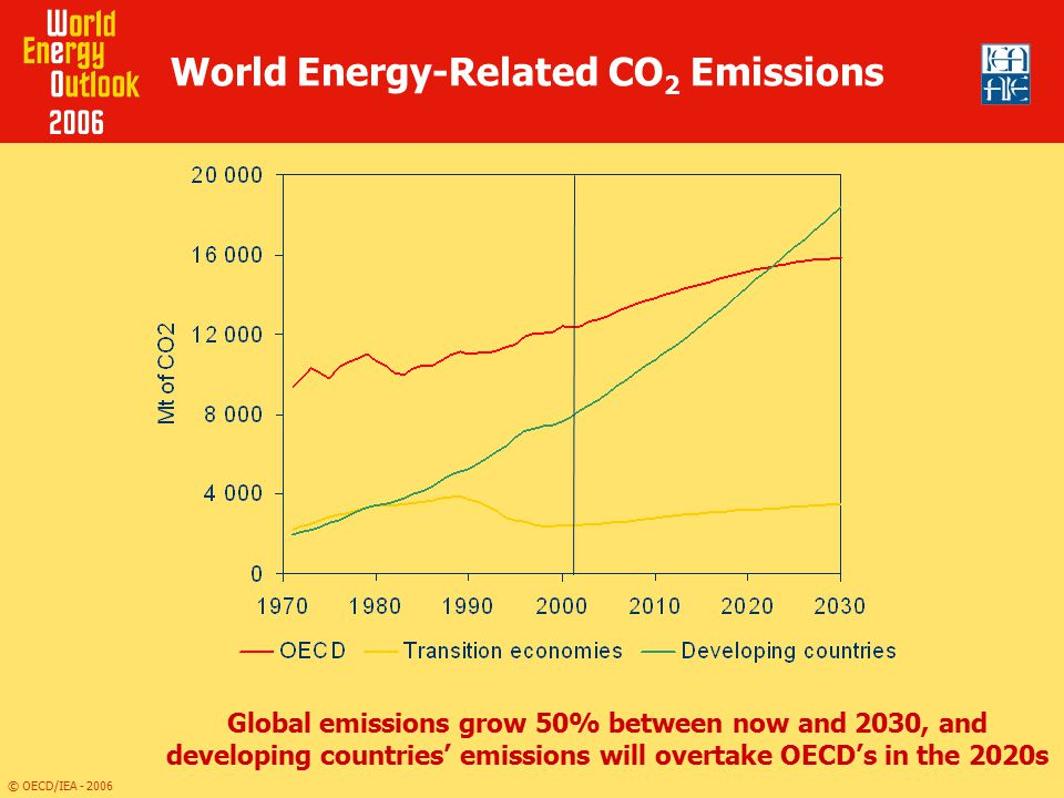World Energy-Related CO2 Emissions