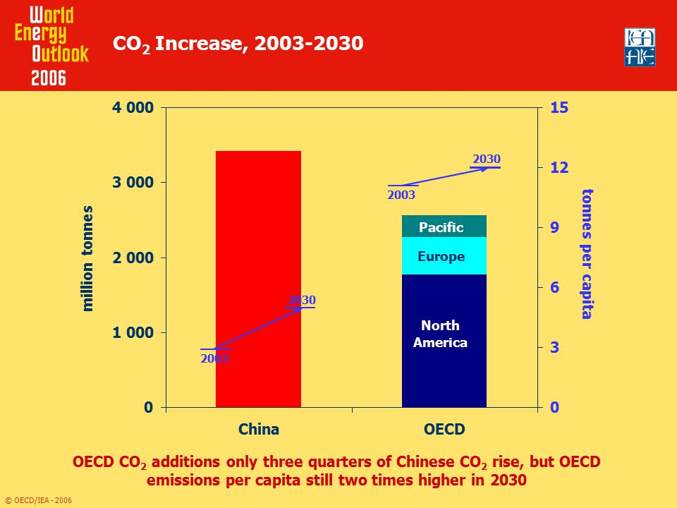 CO2 Increase, China OECD