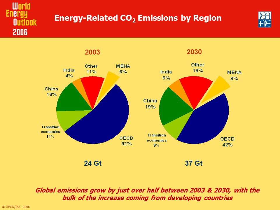 Energy-Related CO2 Emissions by Region
