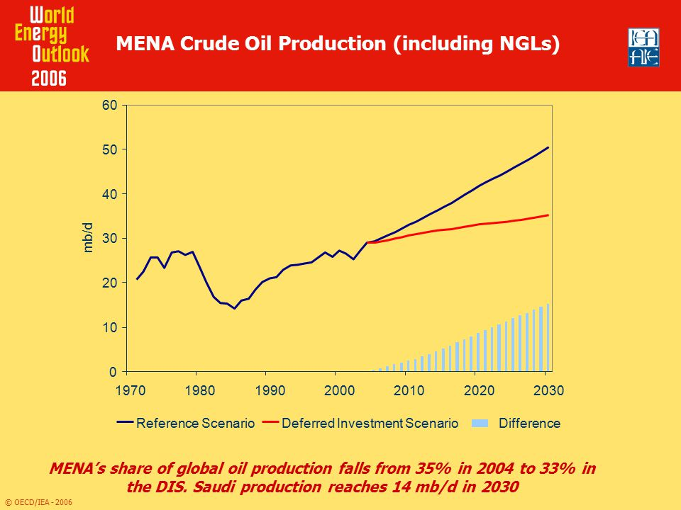 MENA Crude Oil Production (including NGLs)