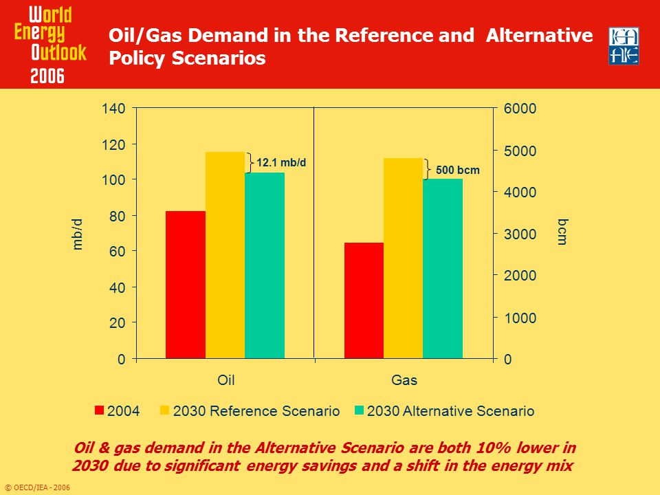 Oil/Gas Demand in the Reference and Alternative Policy Scenarios