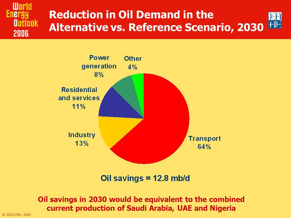 Reduction in Oil Demand in the Alternative vs. Reference Scenario, 2030
