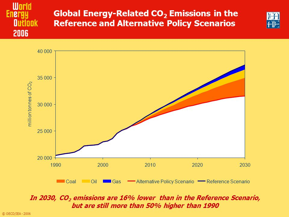 Global Energy-Related CO2 Emissions in the Reference and Alternative Policy Scenarios
