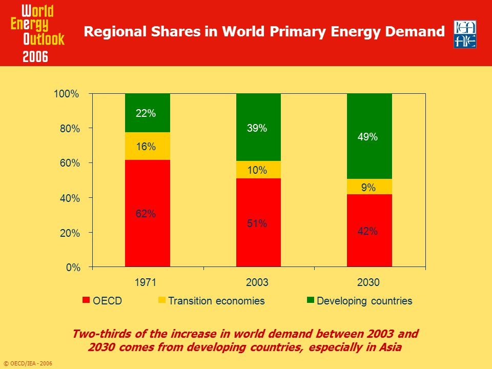 Regional Shares in World Primary Energy Demand