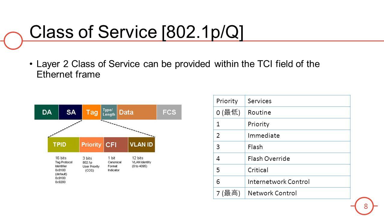 8 Class Of Service 8021p Q