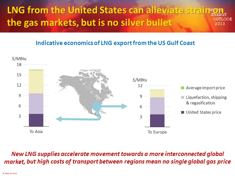 Indicative economics of LNG export from the US Gulf Coast