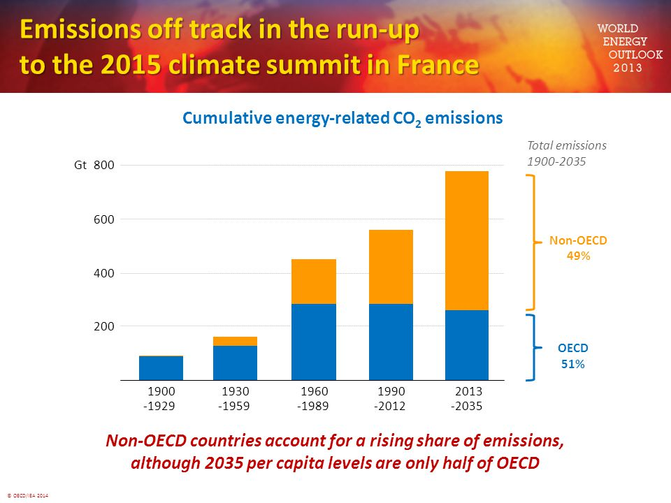 Emissions off track in the run-up to the 2015 climate summit in France