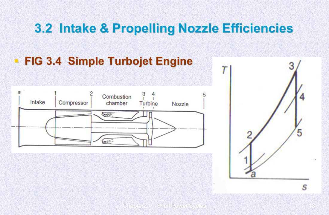 Gas Turbine Cycles For Aircraft Propulsion Ppt Video Online Download Turbofan Engine Schematic 18 32 Intake Propelling Nozzle Efficiencies Fig 34 Simple Turbojet