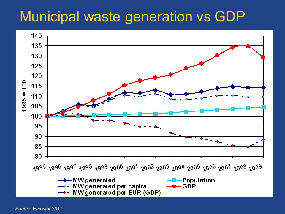Municipal waste generation vs GDP
