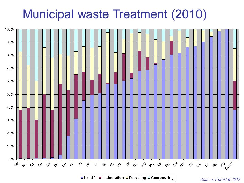 Municipal waste Treatment (2010)