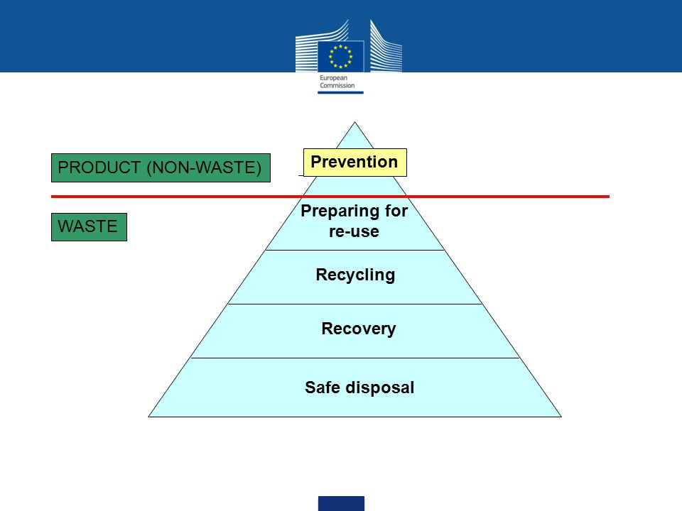 Prevention Preparing for re-use Recycling Recovery Safe disposal WASTE PRODUCT (NON-WASTE)