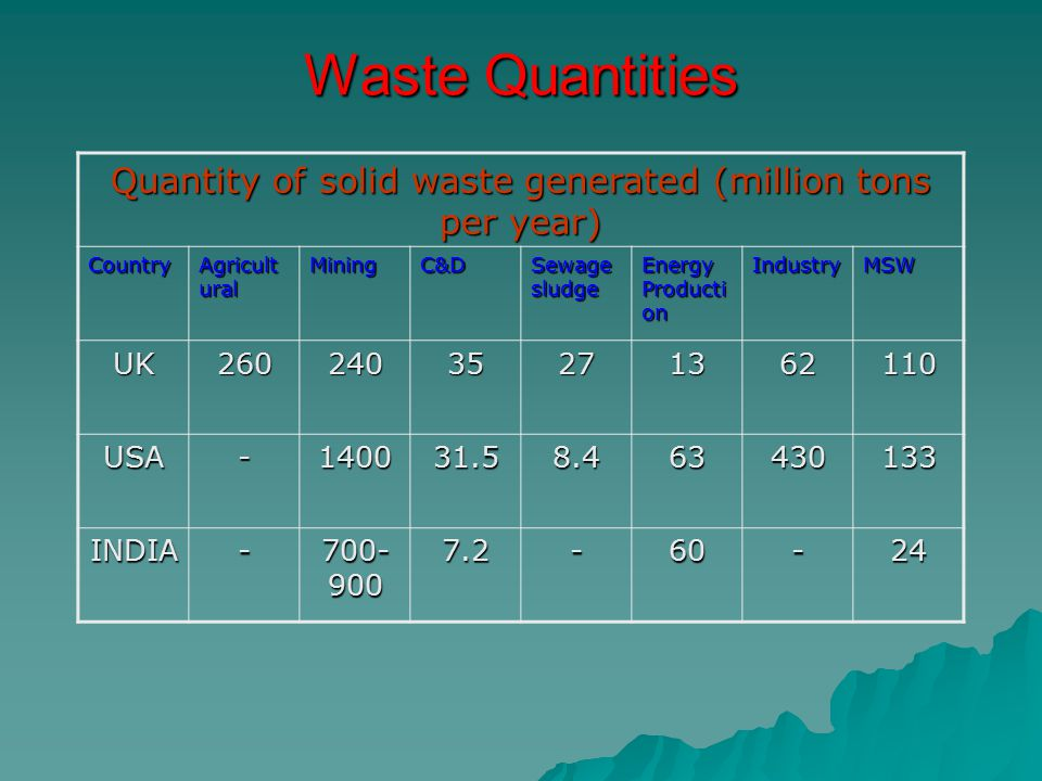 Quantity of solid waste generated (million tons per year)