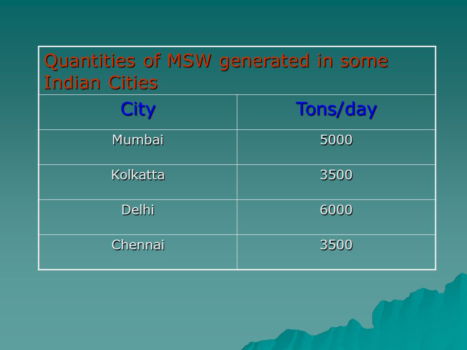 Quantities of MSW generated in some Indian Cities City Tons/day