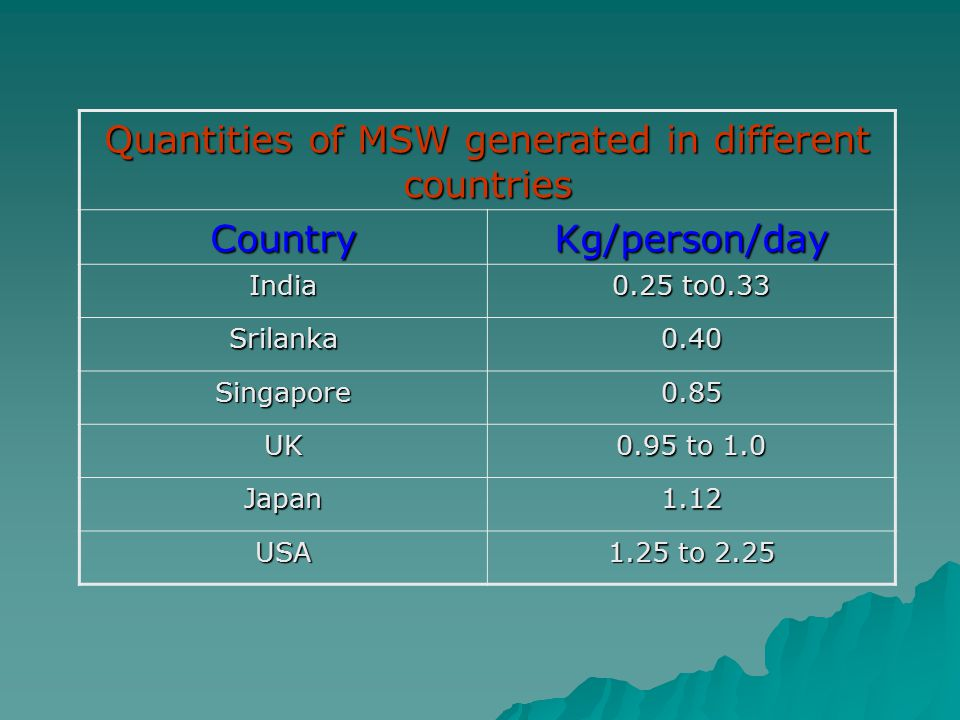 Quantities of MSW generated in different countries