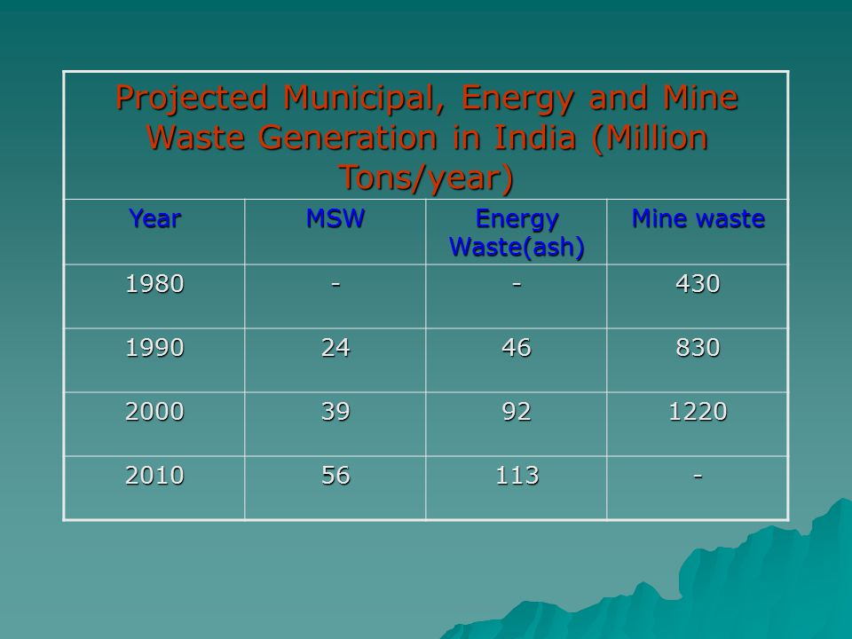 Projected Municipal, Energy and Mine Waste Generation in India (Million Tons/year)