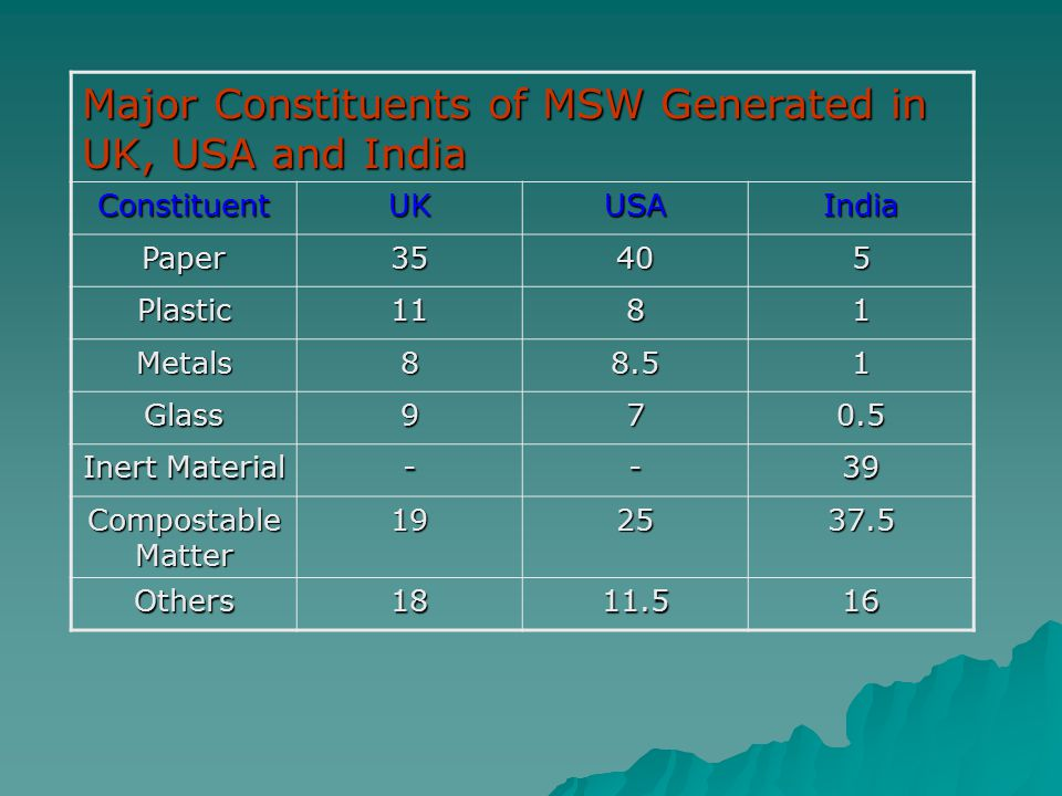 Major Constituents of MSW Generated in UK, USA and India