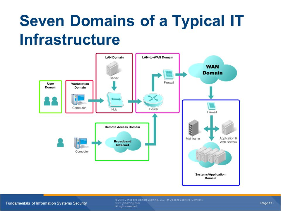 7 domains of it infrastructure