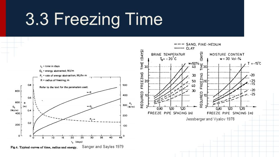 3.3 Freezing Time Jessberger and Vyalov 1978 Sanger and Sayles 1979