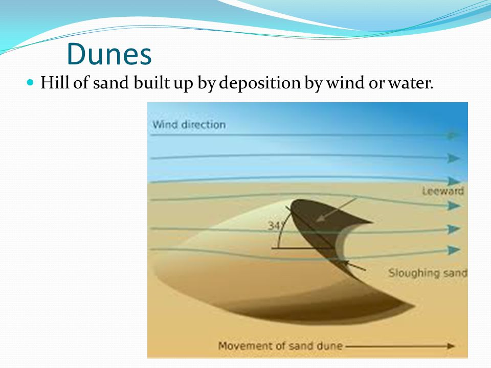 Dunes Hill of sand built up by deposition by wind or water.