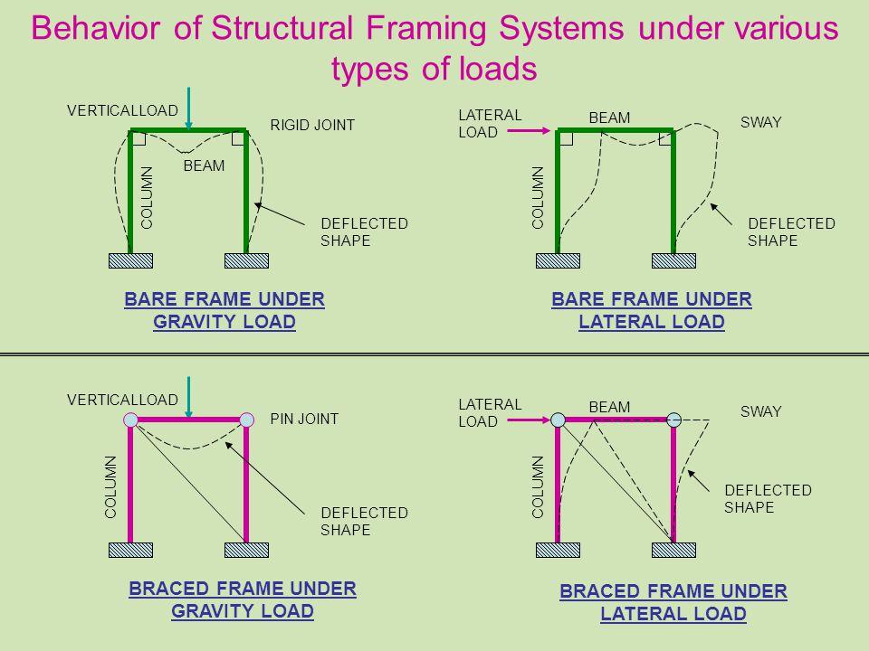 Structural Bracings Presentation by V. G. Abhyankar - ppt video ...