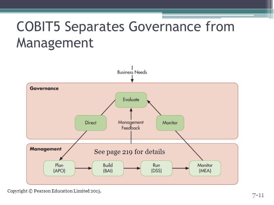 COBIT5 Separates Governance from Management