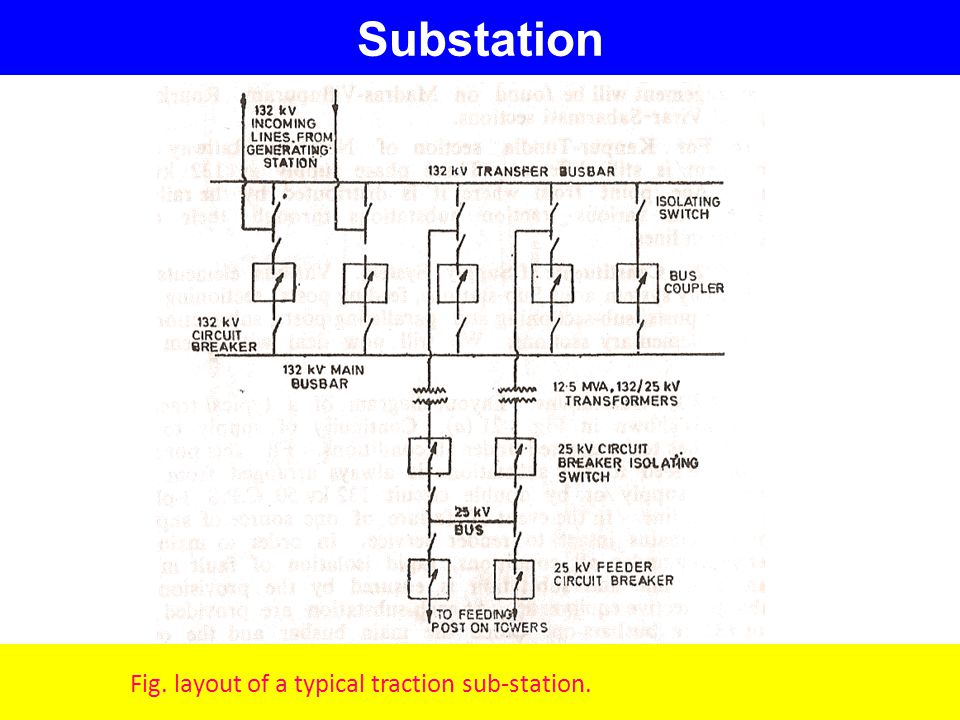 Electric Traction Suresh Kamble Electrical Dept Gpa Ppt Video