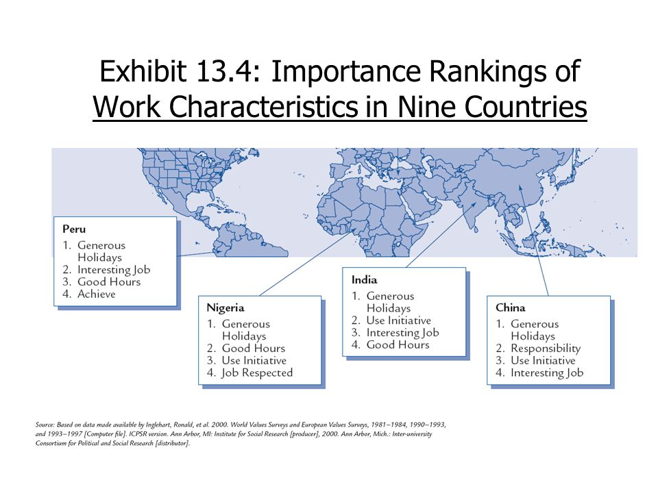 Exhibit 13.4: Importance Rankings of Work Characteristics in Nine Countries