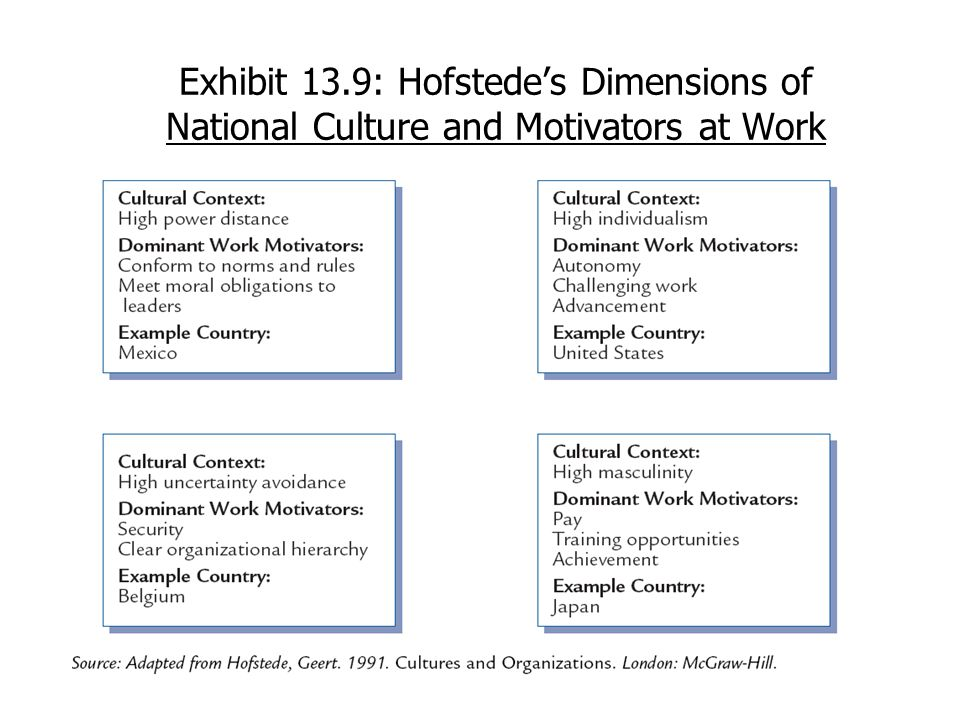 Exhibit 13.9: Hofstede's Dimensions of National Culture and Motivators at Work