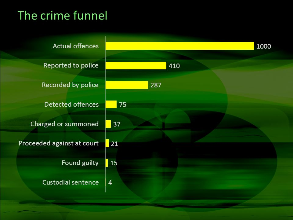 The crime funnel
