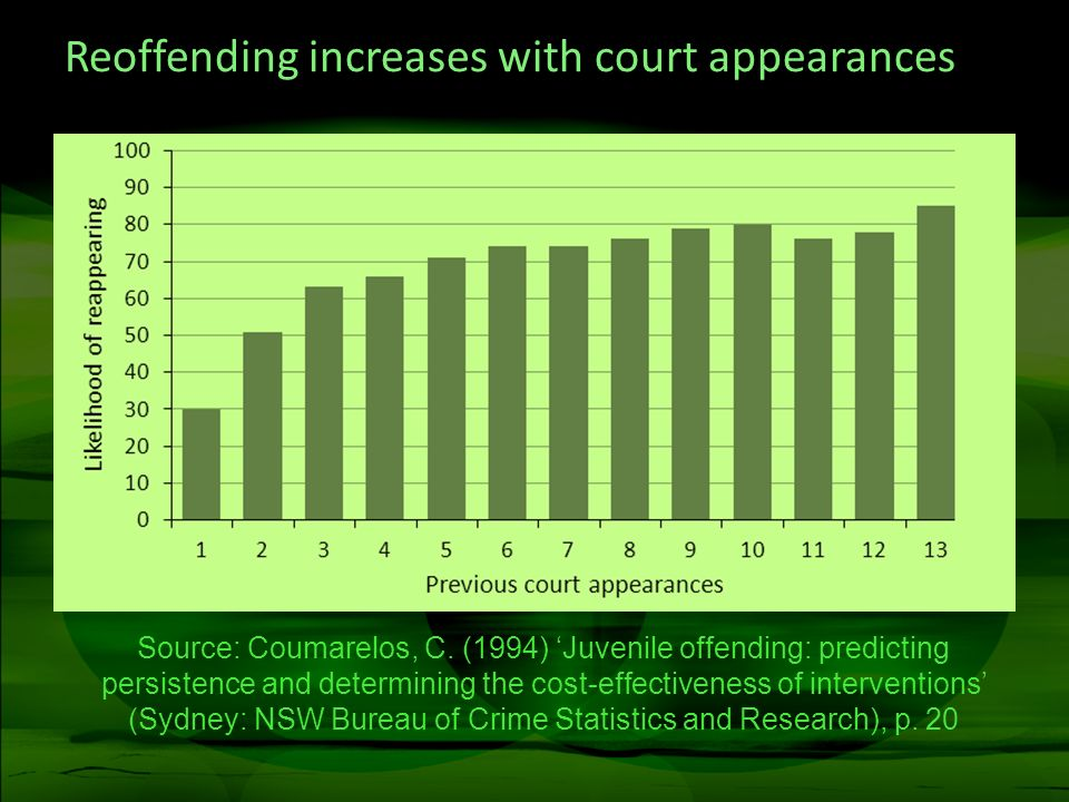 Reoffending increases with court appearances