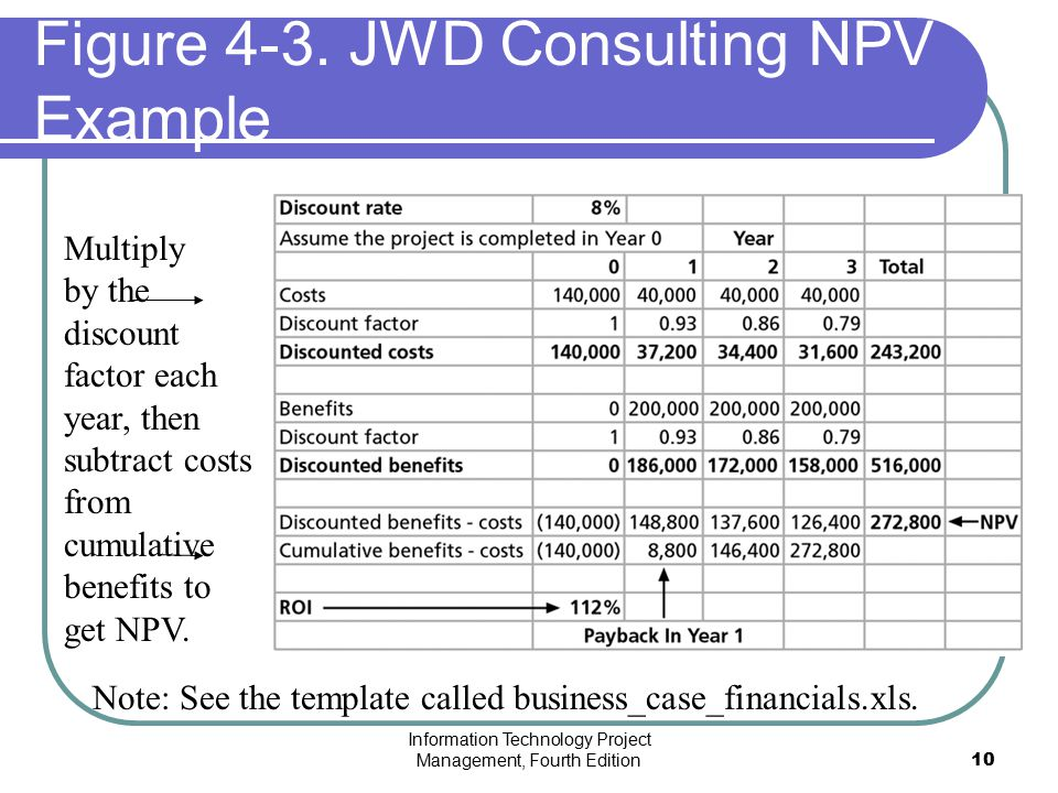 Figure 4-3. JWD Consulting NPV Example