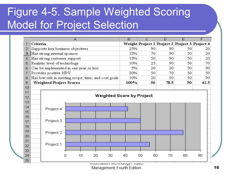 Figure 4-5. Sample Weighted Scoring Model for Project Selection