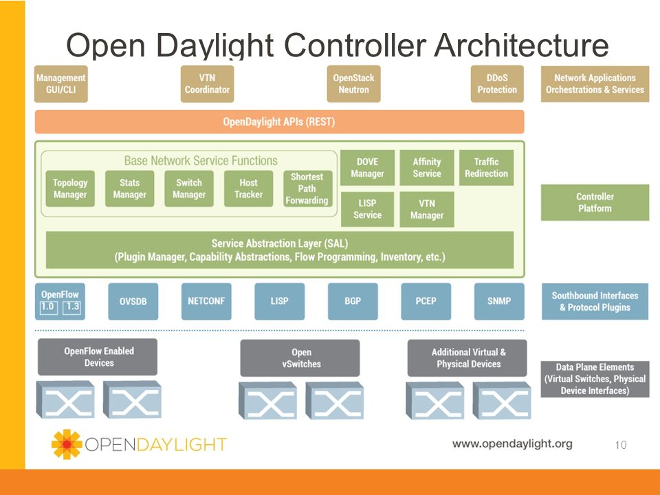 Open Daylight Controller Architecture