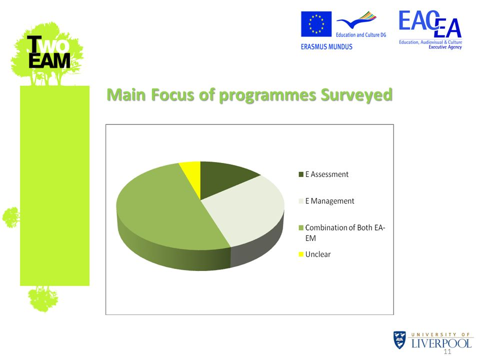 Main Focus of programmes Surveyed