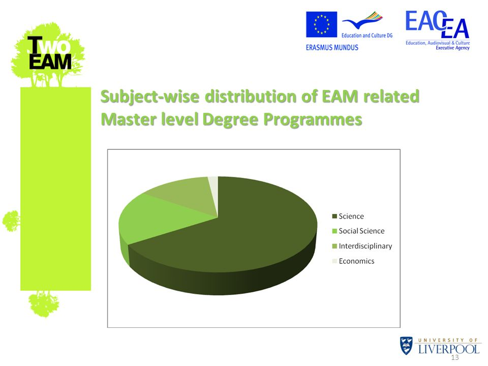 Subject-wise distribution of EAM related Master level Degree Programmes