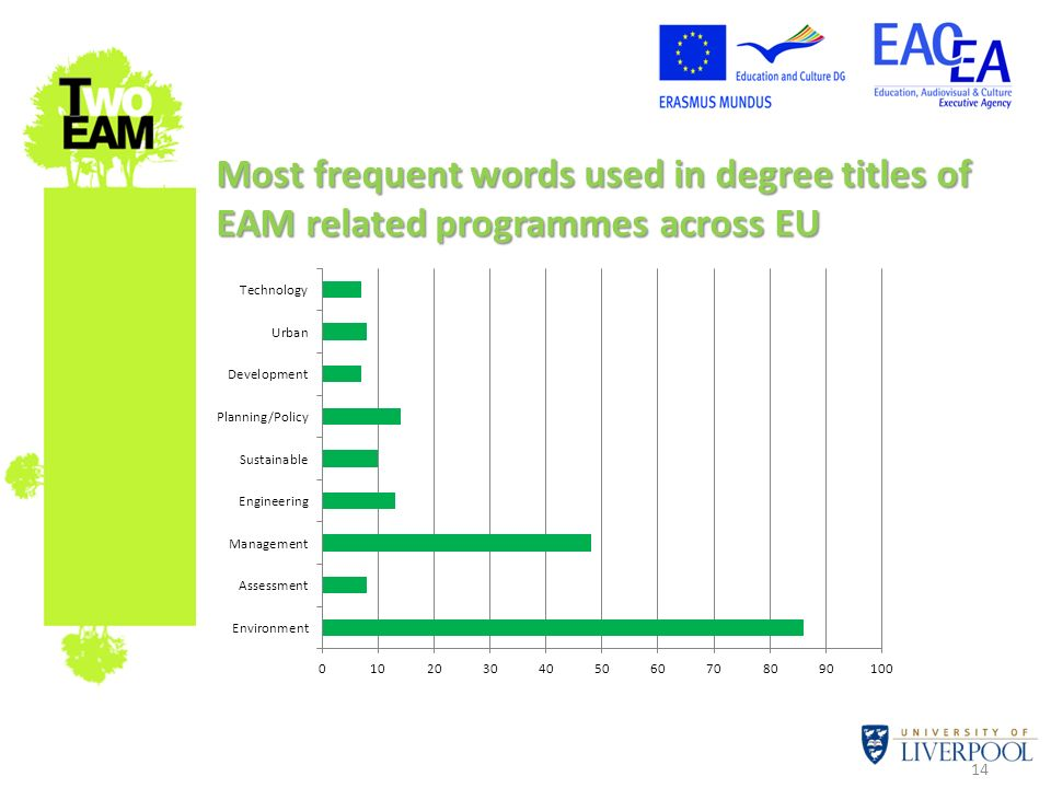 Most frequent words used in degree titles of EAM related programmes across EU
