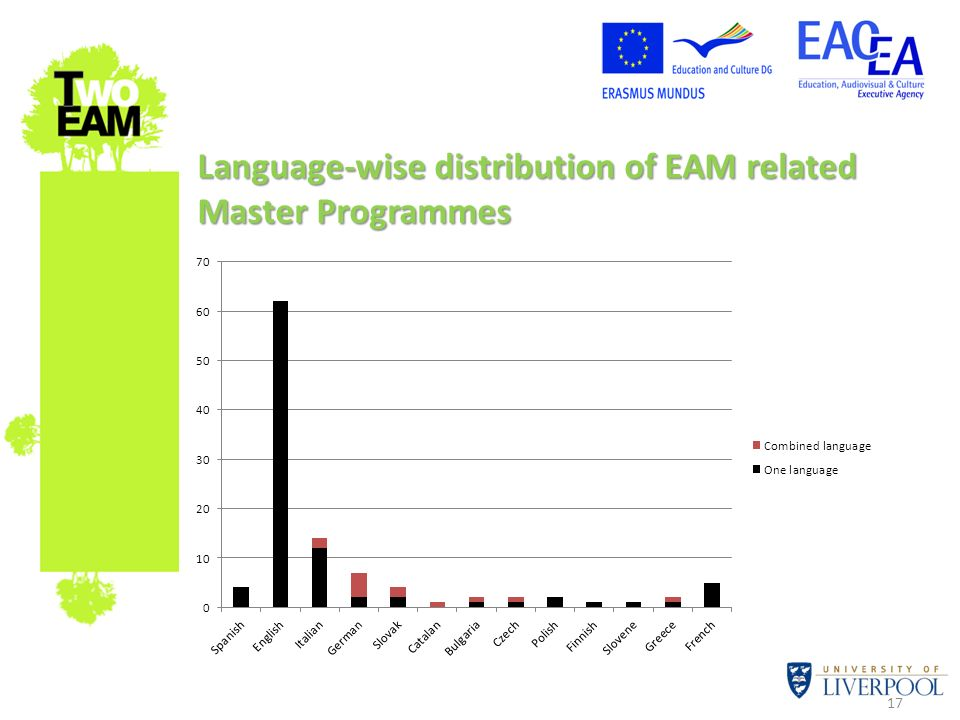 Language-wise distribution of EAM related Master Programmes